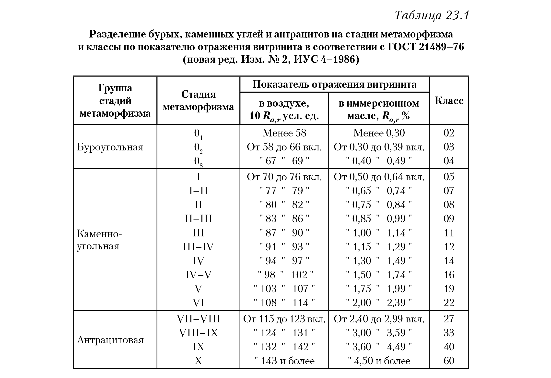 Разделение бурых, каменных углей и антрацитов, таблица